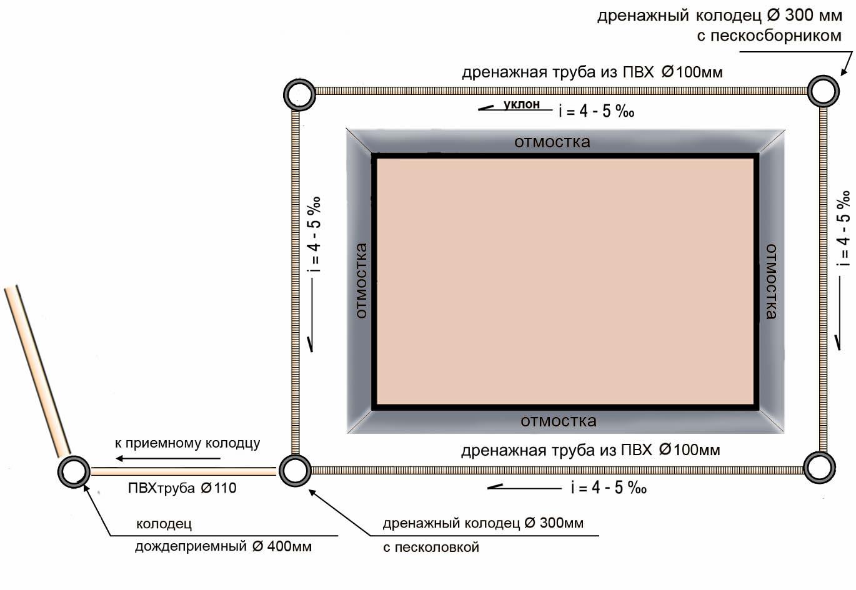Как сделать дренажную систему вокруг дома 124